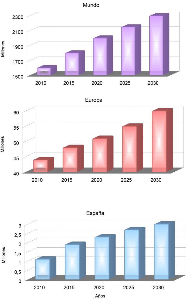 Evolución Población Musulmana